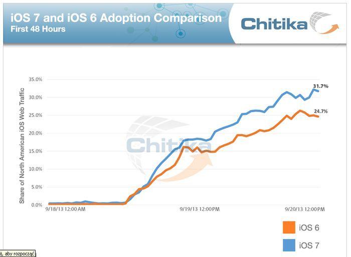 iOS 7 prześcignął iOS 6. Ma go już ponad połowa iGadżetów