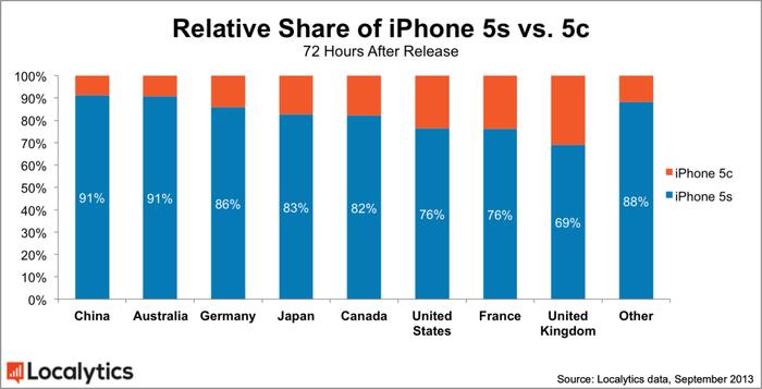 Upss...Apple iPhone 5C na razie radzi sobie najgorzej na chińskim rynku