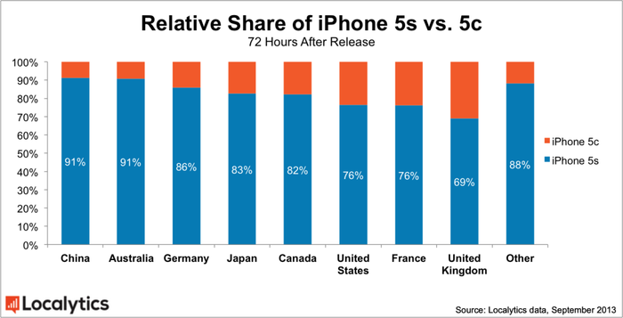 iPhone 5S i 5C - proporcje sprzedaży w poszczególnych krajach