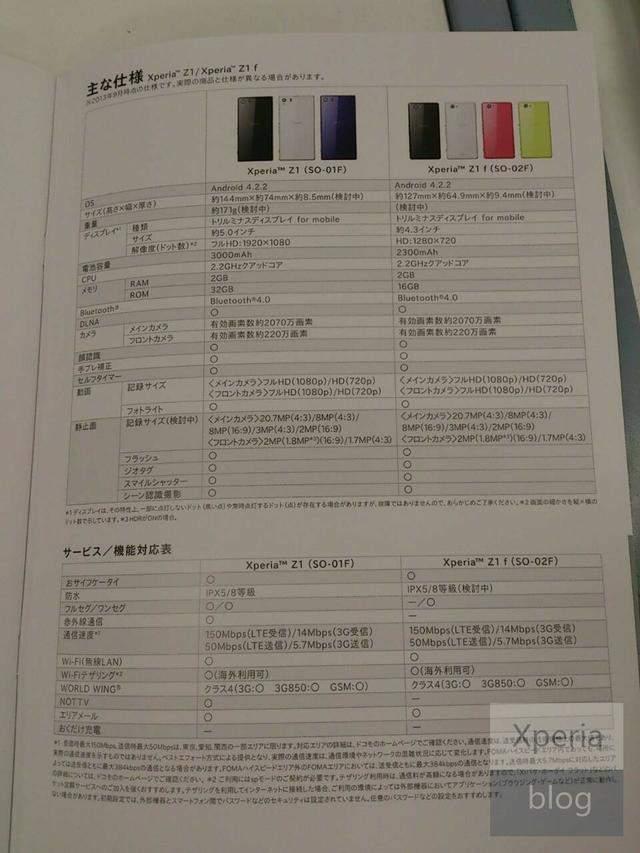Xperia Z1 i Z1 mini specyfikacja
