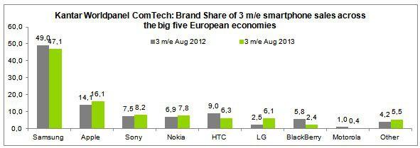 Smartfony z Windows Phone notują rekordową sprzedaż w Europie