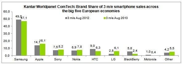 Pięć największych rynków Europy - zestawienie pokazujące, jak w ciągu roku zmieniał się rynek smartfonów wziąwszy pod uwagę poszczególnych producentów