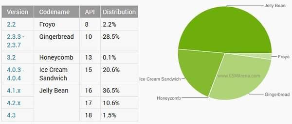 Android - udział poszczególnych wersji