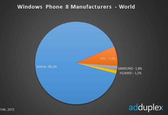 Nokia rządzi na rynku Windows Phone 8