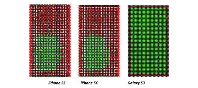Porównanie dokładności ekranów smartfonów iPhone 5S/5C i Galaxy S III