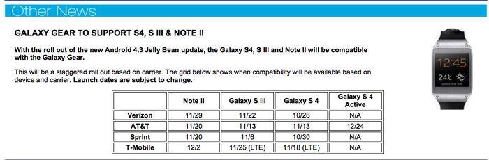 Android 4.3 dla Samsunga Galaxy Note II dostępny w Sieci