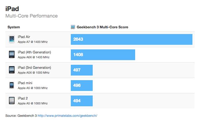 iPad Air o 87% szybszy od poprzednika. CPU z wyższym zegarem niż w iPhone 5S