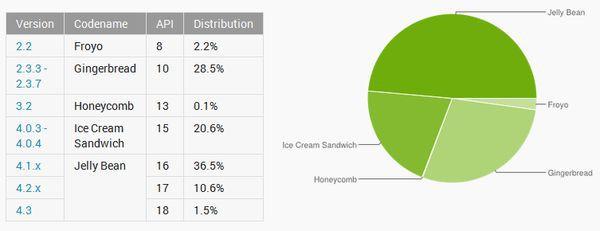 Android 4.4 KitKat: mało RAM-u to nie kłopot. Google walczy z fragmentacją