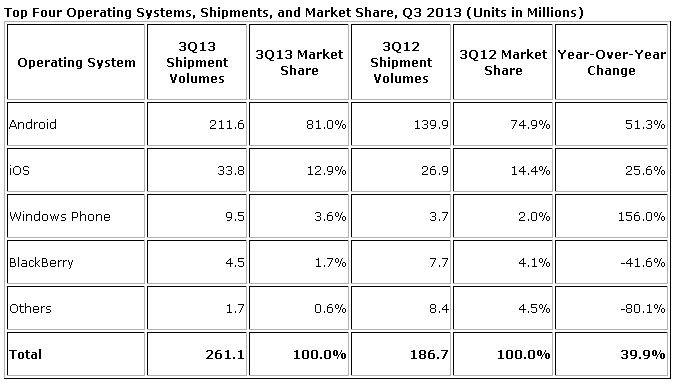 Podział rynku smartfonów ze względu na system operacyjny