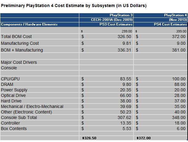 PS4 - Bill Of Materials (BOM)