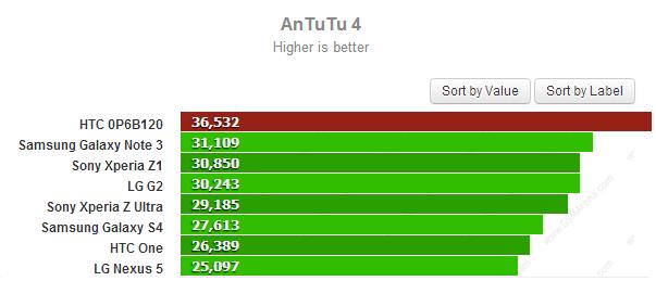 Następca HTC One - specyfikacja