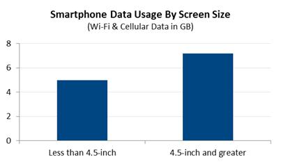 Pobieranie danych - smartfony z większymi ekranami są częściej użytkowane niż mniejsze modele