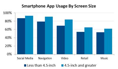 Użytkowanie aplikacje - wielkość wyświetlacza decyduje o intensywności ich wykorzystywania