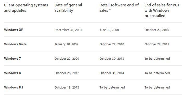 Sprzedaż Windows 7 jednak zakończona. Windows 8/8.1 uratowany?