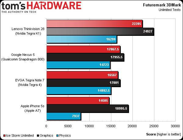 """NVIDIA K1 pozostawia w tyle układy Snapdragon 800 i Apple A7. Intel Haswell też """"wymięka""""?"""