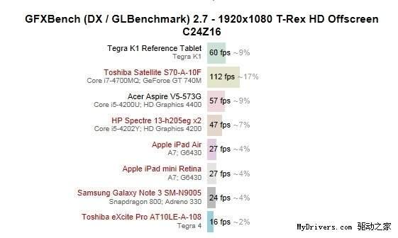 Wydajność układu NVIDIA Tegra K1