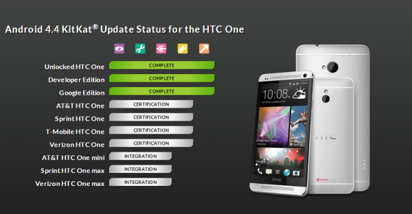HTC udostępniło aktualizację do Androida 4.4 KitKat dla HTC One operatorom w USA