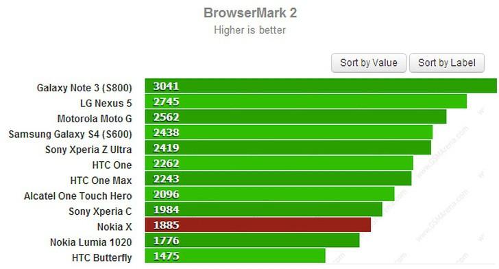 Nokia X z Androidem 4.4 ujęta w benchmarku. Wiemy jaka jest szybka