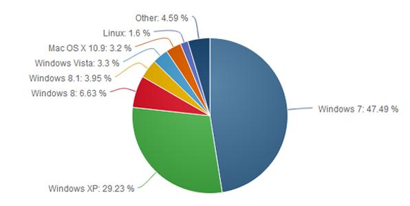 Windows XP nie tylko nie traci na popularności, ale nawet ją zyskuje