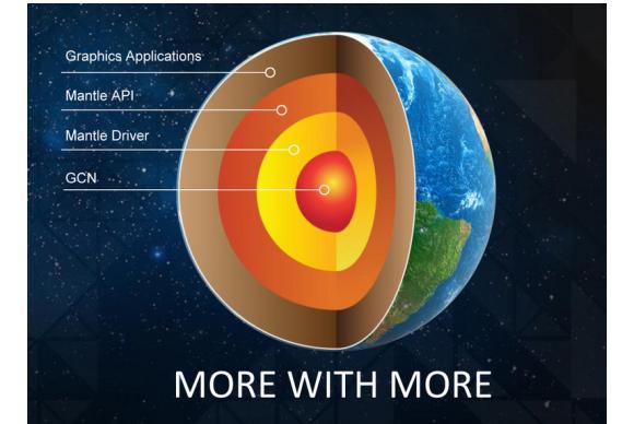 AMD wprowadza wsparcie dla Mantle w nowej wersji beta sterowników Catalyst