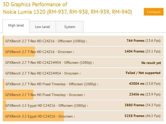 Nokia Lumia 1520 - wydajność grafiki