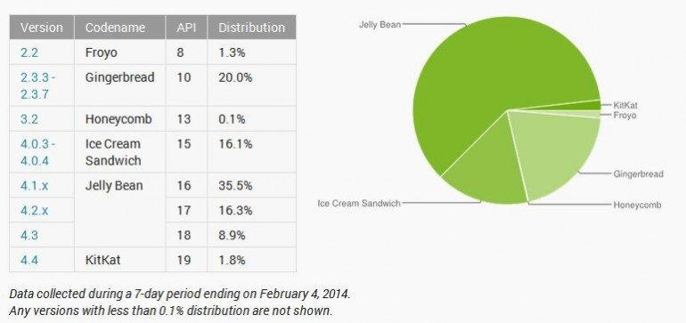 """Android Jelly Bean """"zgarnął"""" ponad 60% rynku. Android 4.4 KitKat wciąż poniżej 2%"""