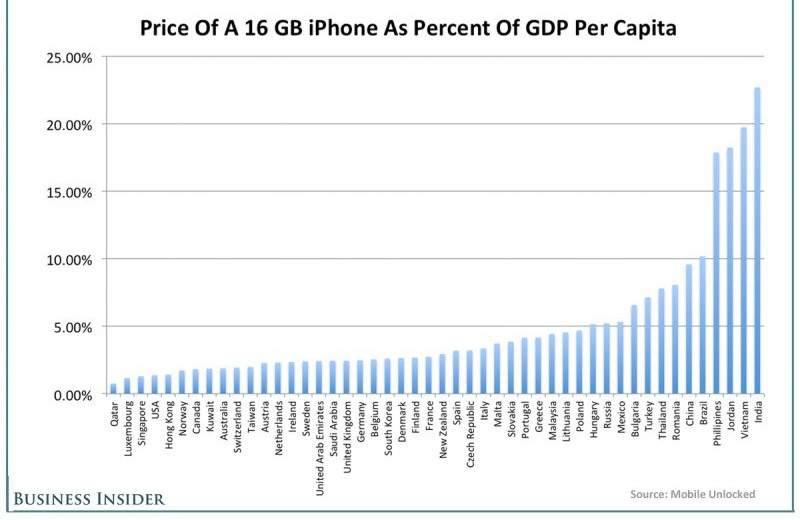 Apple iPhone 5S - cena w odniesieniu do PKB na obywatela