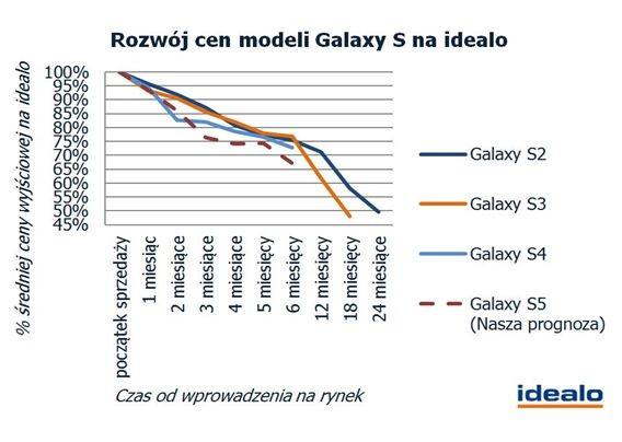 Samsung Galaxy S5 - jego cena po 3 miesiącach spadnie o 24%