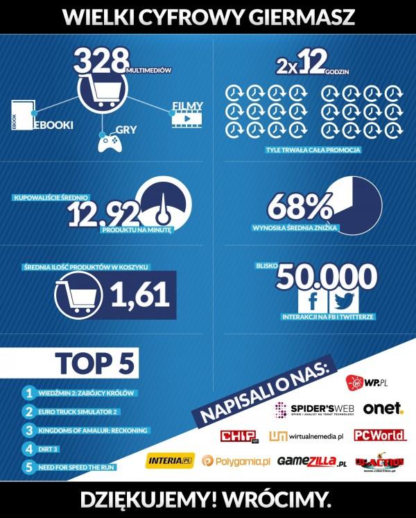 Wielki Cyfrowy Giermasz cdp.pl w liczbach - infografika