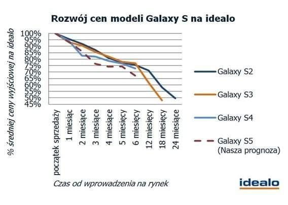 Samsung Galaxy S - spadek cen kolejnych modeli oraz prognozowany spadek ceny nadchodzącego modelu S5