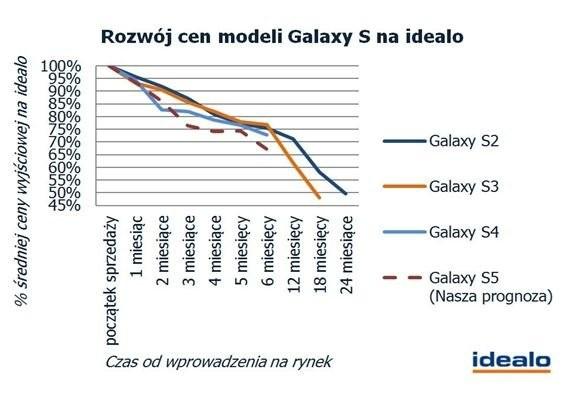 Samsung Galaxy S5 na infografikach. Tak zmieniały się podstawowe parametry rodziny Galaxy S