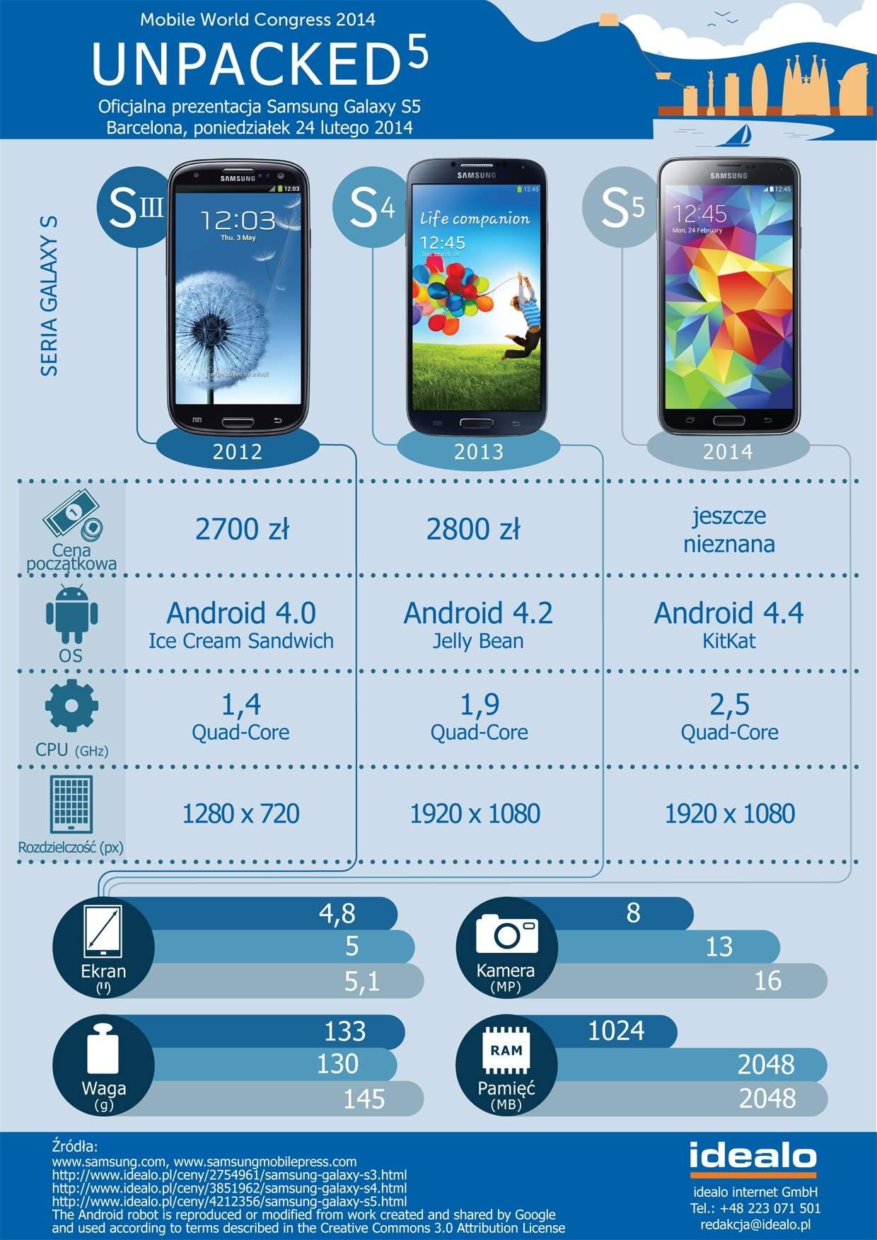 Infografika ilustrująca rozwój właściwości technicznych smartfonów Samsung Galaxy SIII, S4 i S5 (Źródło: idealo)