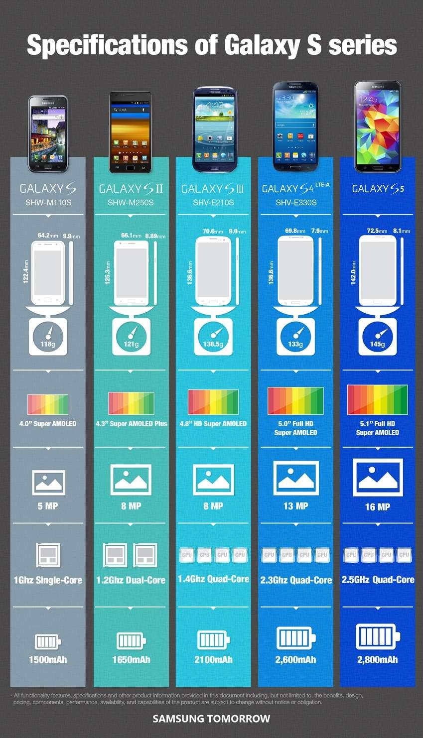 Infografika ilustrująca rozwój właściwości technicznych smartfonów Samsung Galaxy S