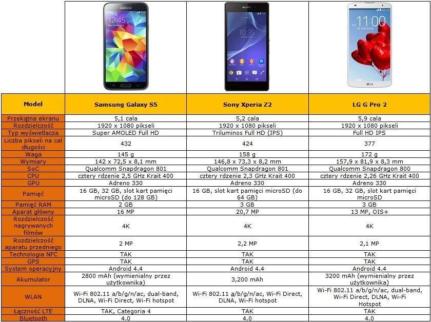 Galaxy S5 - tabela porównawcza