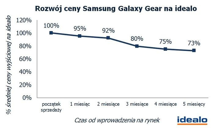 Samsung Gear 2 będzie znacznie tańszy od Galaxy Gear. Ile bylibyście skłonni za niego zapłacić?