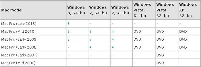 Apple postanowiło zwiększyć popularność Windows 8. Dzięki nowemu Mac Pro