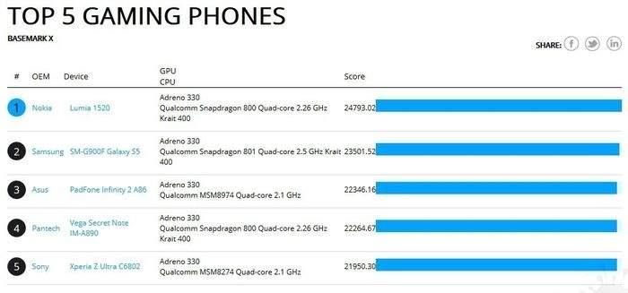 Najwydajniejszym smartfonem do grania była prze pewien czas Lumia 1520