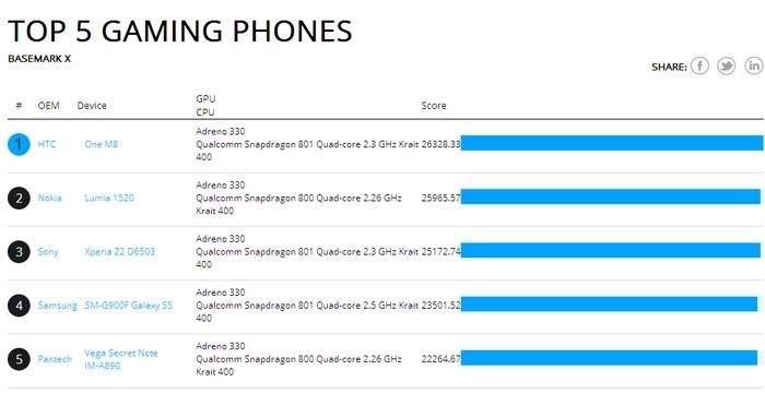 W najnowszym teście najwydajniejszym smartfonem do grania jest nowy HTC One