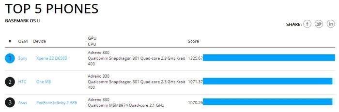 Obecnie według testu BASEMARK OS II najwydajniejszym smartfonem jest Xperia Z2