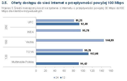 Najtańszy dostęp do Internetu stacjonarnego w Polsce kosztuje 29 zł. Najdroższy 145 zł