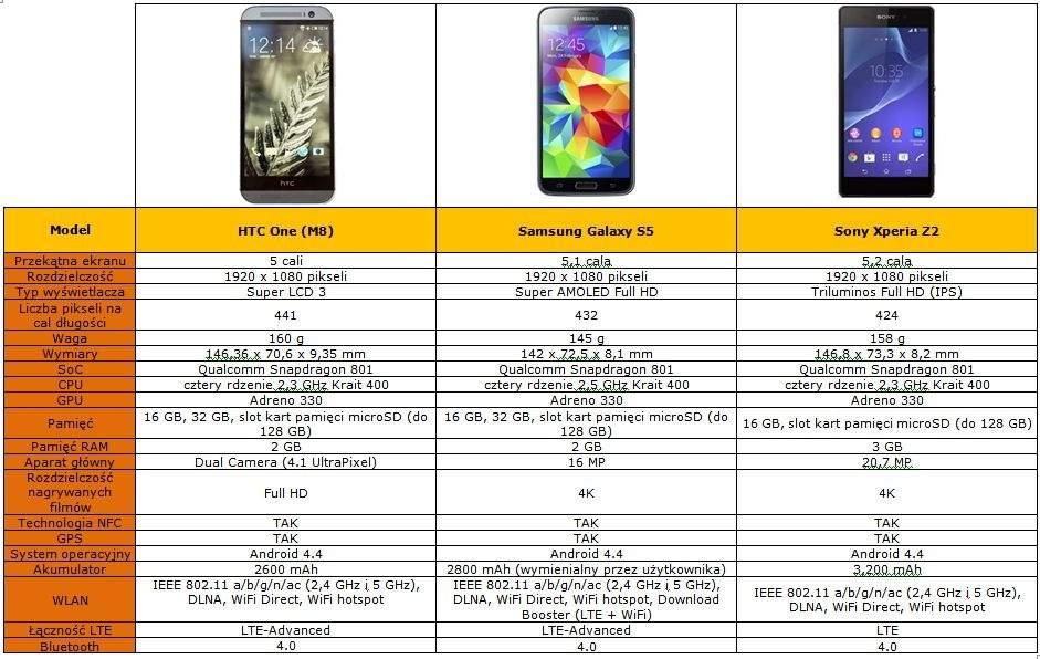 HTC One (M8) - porównanie specyfikacji z Samsungiem Galaxy S5 i Sony Xperia Z2