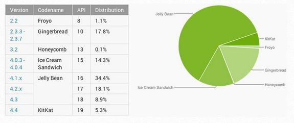 Google Android 4.4 KitKat podwoił udział w rynku