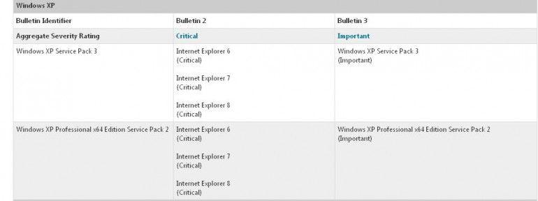 Windows XP - to już ostatni dzień wsparcia...