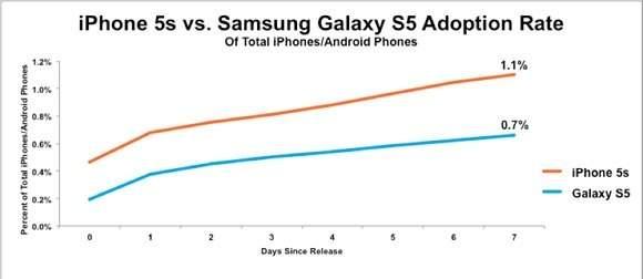 Współczynnik adopcji rynku dla Samsunga Galaxy S5 i Apple iPhone'a 5S