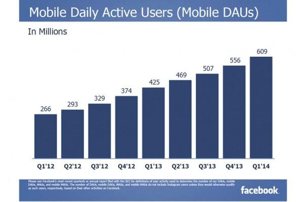 Ponad 1,2 miliarda użytkowników Facebooka
