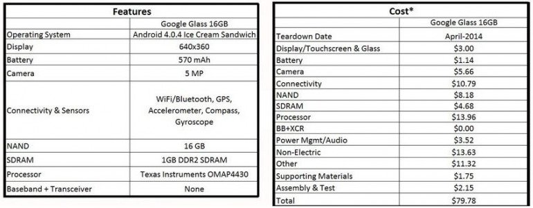 Google Glass: z wykorzystanych podzespołów najdroższe są oprawki za 22 USD