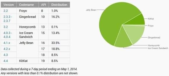 Fragmentacja Androida
