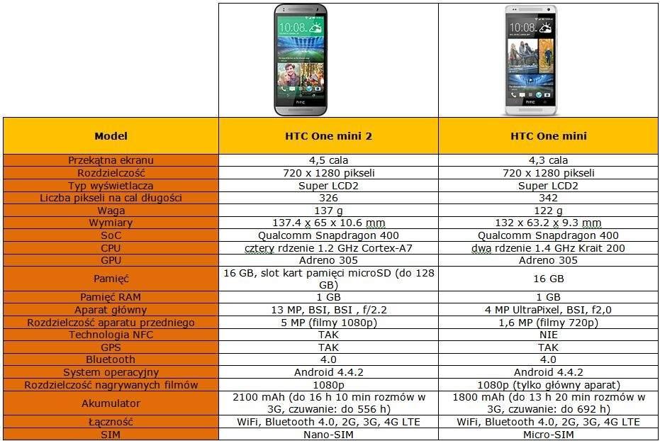 HTC One mini 2 kontra HTC One mini - tabela porównawcza