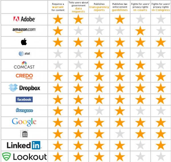 Snapchat i Amazon najmniej przyjazne dla prywatności użytkownika