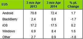 Rynek smartfonów - pięć największych państw Europy